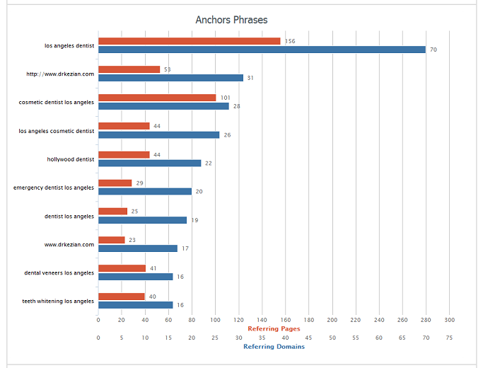 AHREFs anchor text chart