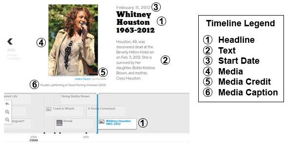 Timeline Legend