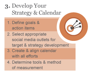 Develop You Strategy & Calendar