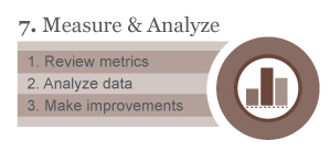 Measure & Analyze