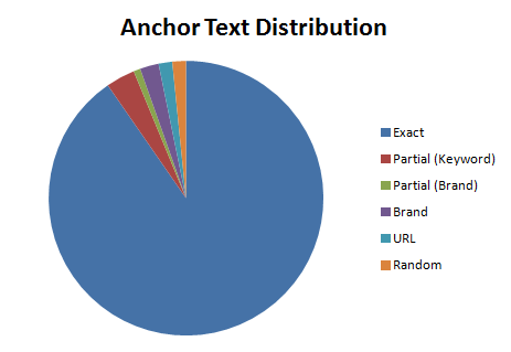 Wikipedia pages - Anchor Text Distribution