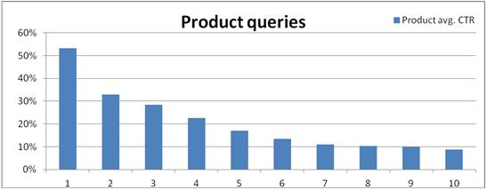 product queries ctr graph