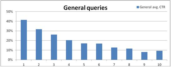 general queries ctr graph