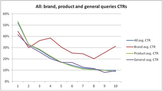 all queries ctrs graph comparison