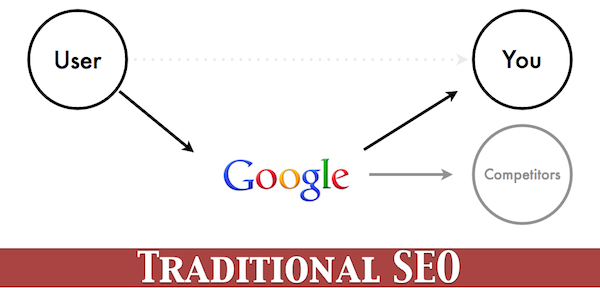 Traditional SEO