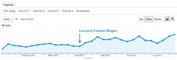 "Non-Paid Traffic from Variations from the Keyword ""Lanyard"" – Source Google Analytics"