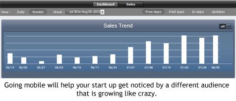 Start ups going mobile