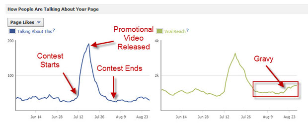 Facebook likes and shares during contest period, and virality over time. Click on image for a larger view.