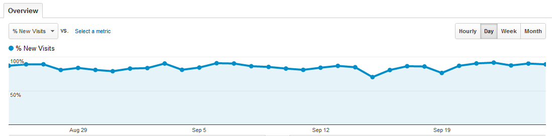 Google Analytics New Visitor