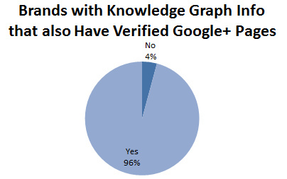 Brands with knowledge graph info that also have verified Google+ Pages