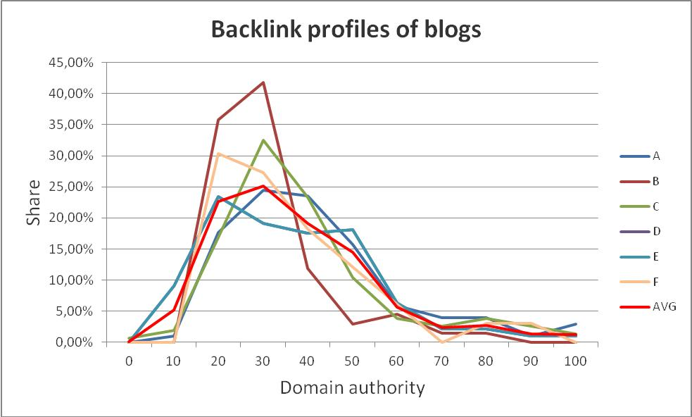Fashion blog backlink profiles