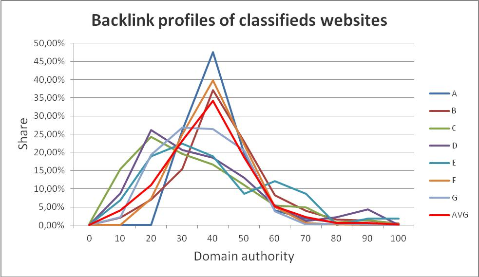 Classifieds websites backlink profiles