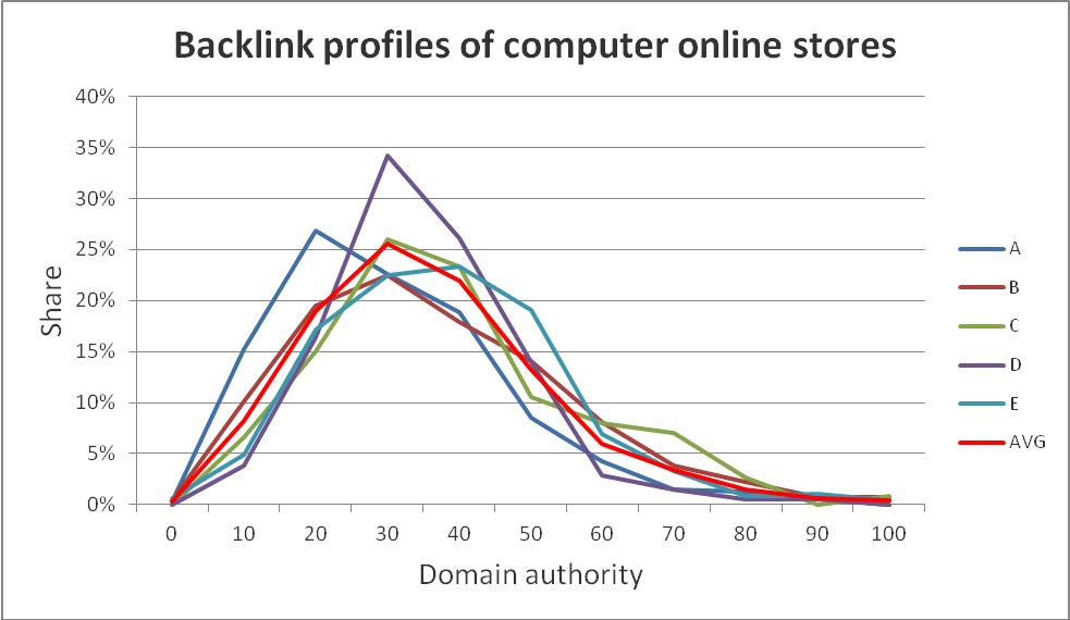 Computer online stores backlink profiles