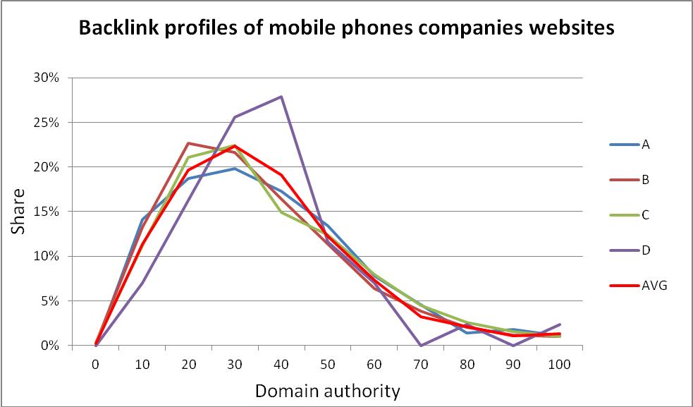 Mobile phones companies backlink profiles