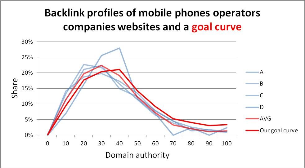 Goal curve of backlink profiles