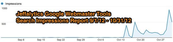 Google Webmaster Tools Impressions