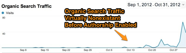 Google Analytics Search Traffic