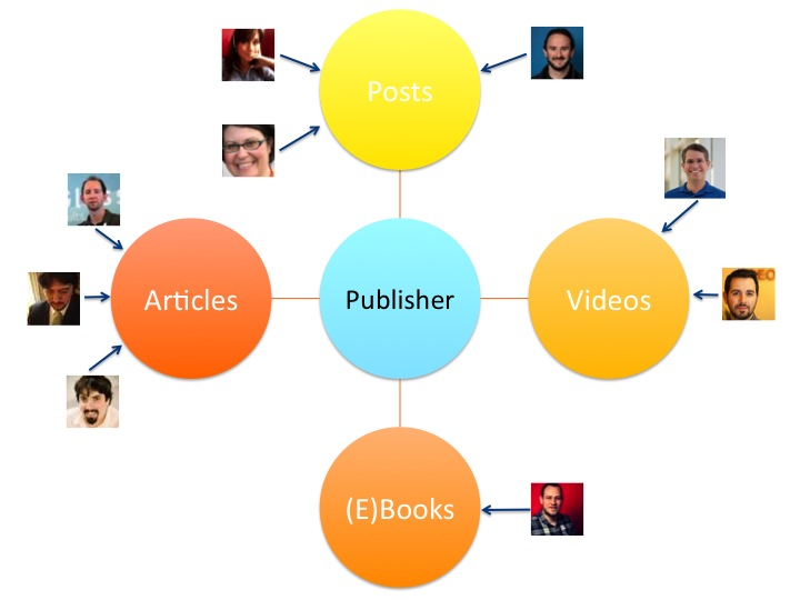 Relation between Publisher and Authors
