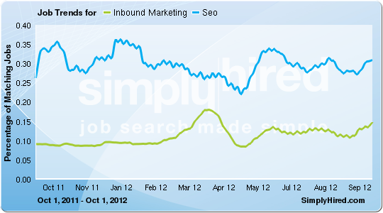 Inbound Marketing, Seo trends