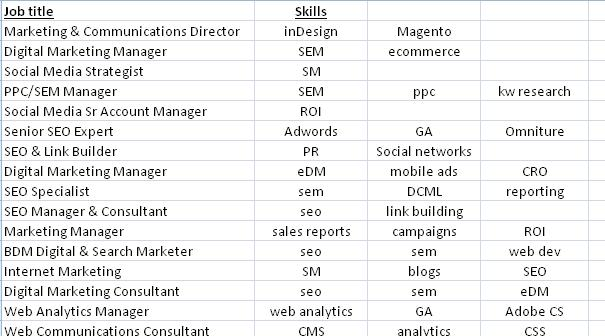 seo job skills list