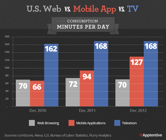 Time Spent in Mobile Apps Now Rivals Time Spent with Television - a multi-year comparison chart