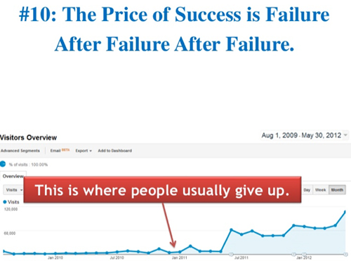 Don't give up- Rand Fishkin