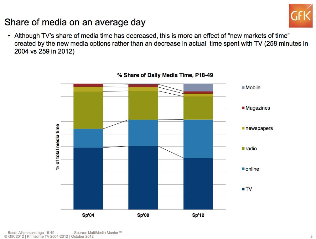 online-video-marketshare