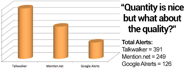 talkwalker mention and google alerts compared in terms of total quantity