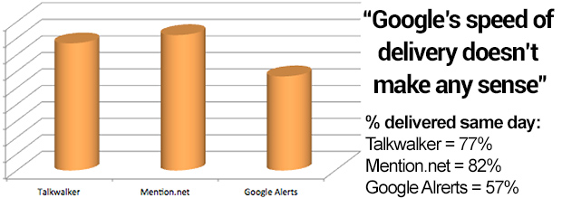 talkwalker mention.net and google alerts compared in terms of speed