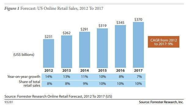 forrester-research-ecommerce