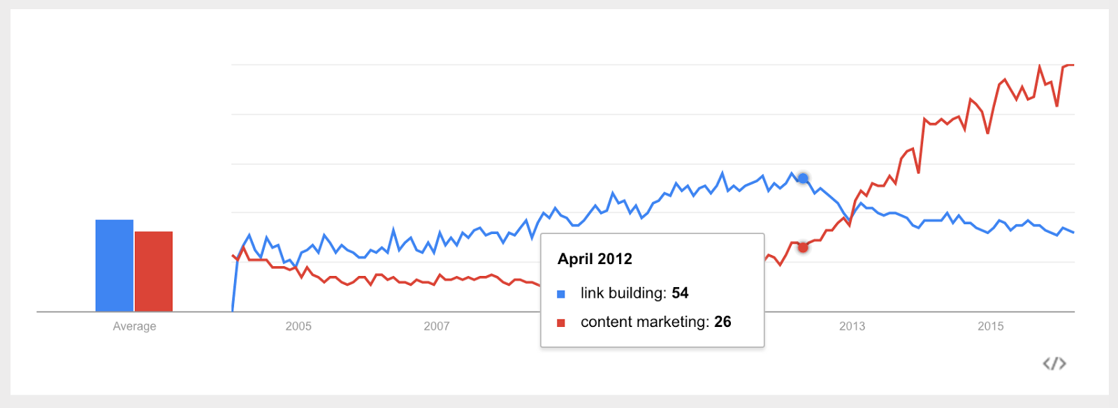 link building content marketing april 2012.png