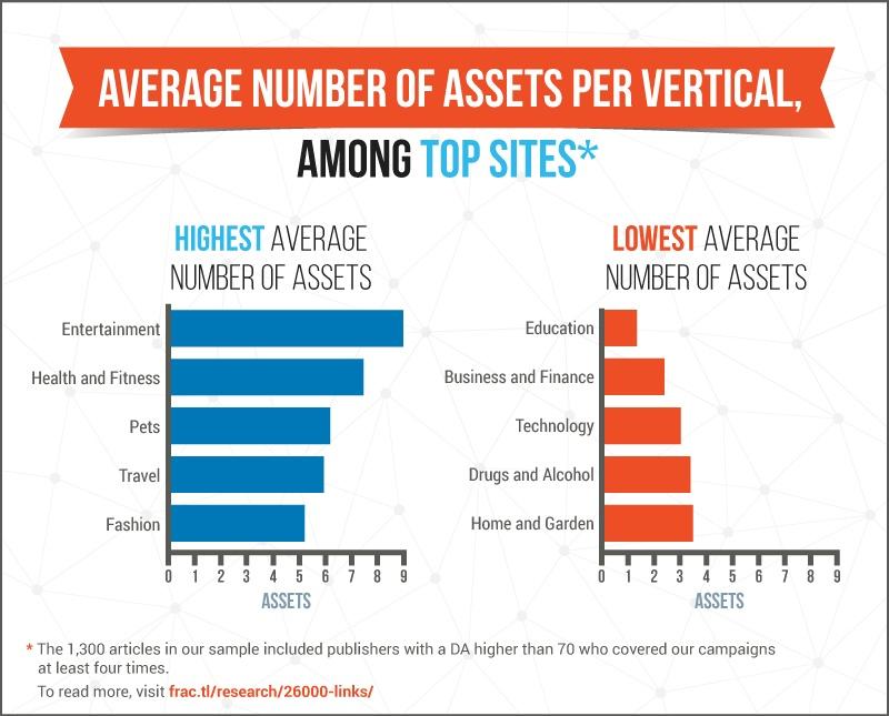 assets-per-vertical.jpg