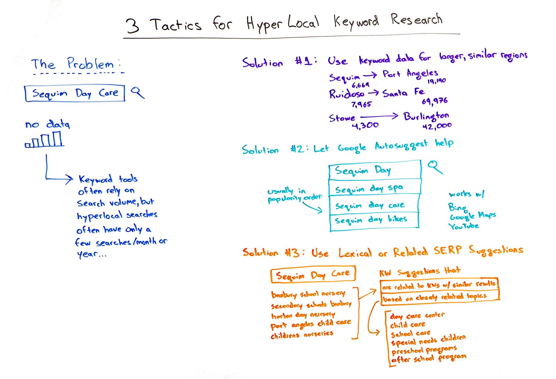 Hyper Local Keyword Research