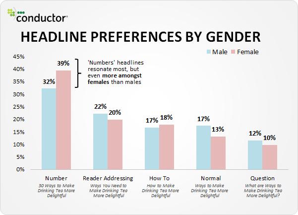 Preferencias de titulares por sexo