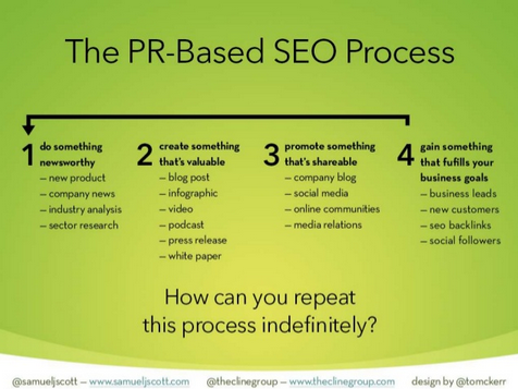 An Introduction To Pr Strategy For Seos Moz