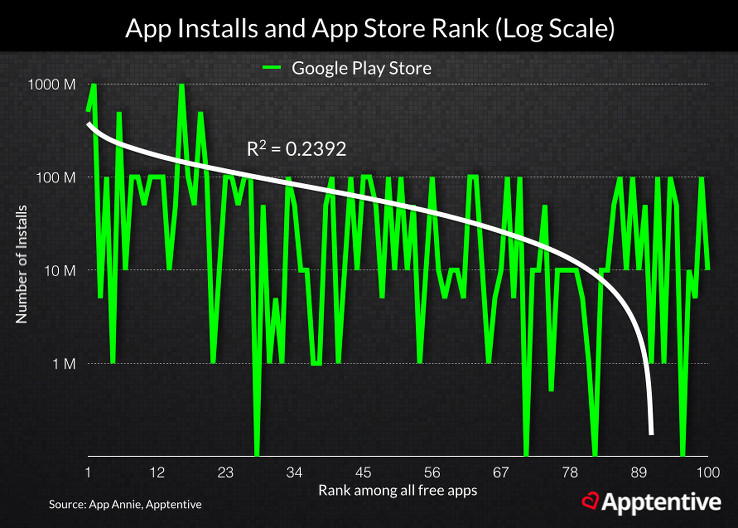 Apps with more installs and active users tend to rank higher in the app stores