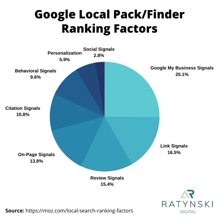 A Beginner's Guide to Ranking in Google Maps 2
