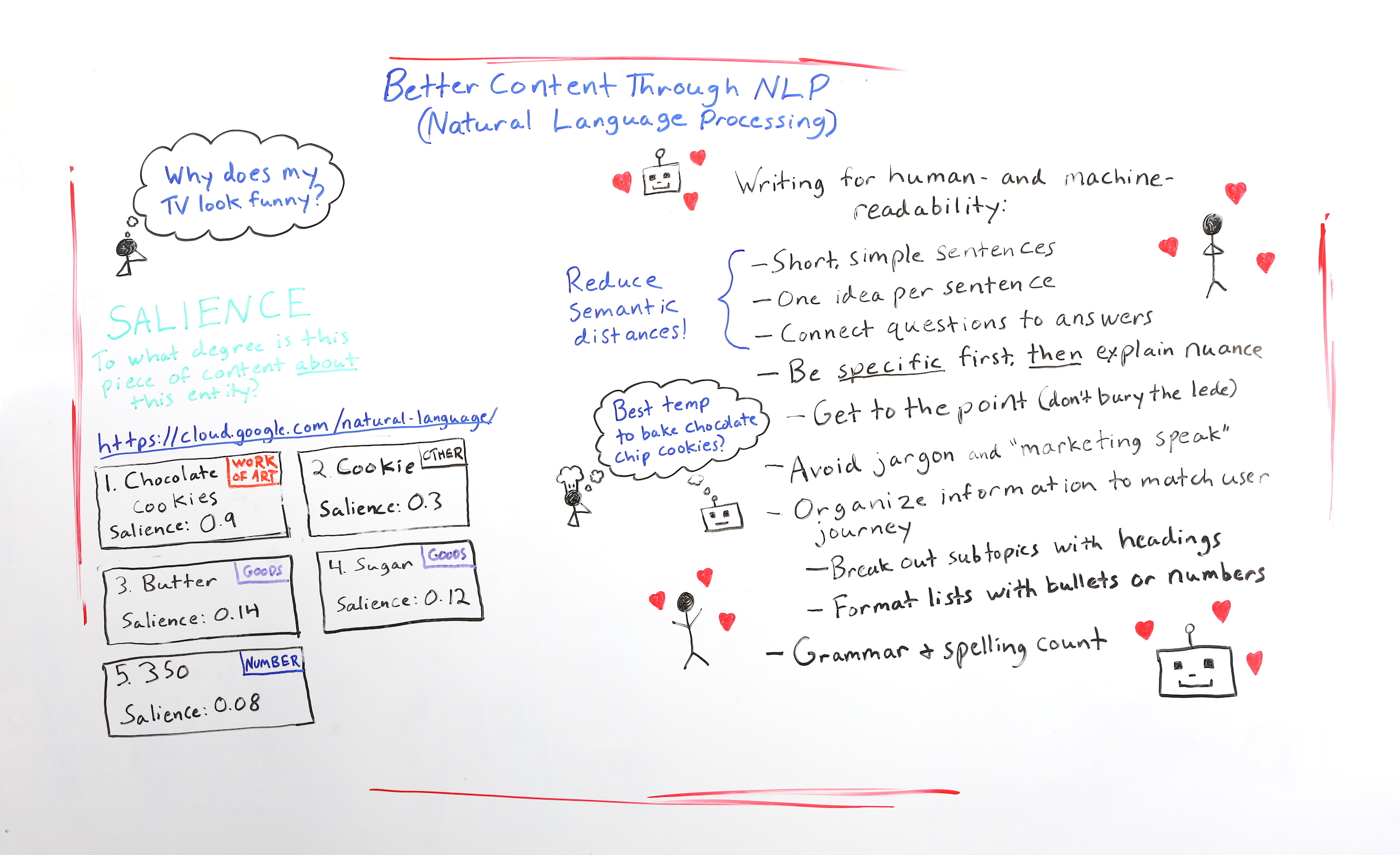 Better Content Through NLP (Natural Language Processing) - Whiteboard Friday 1