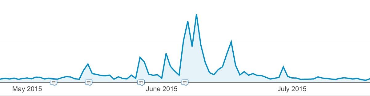 referral traffic increase