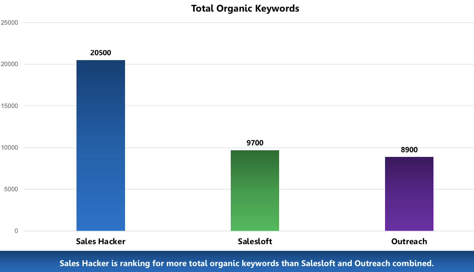 Case Study: How a Media Company Grew 400% and Used SEO to Get Acquired 46