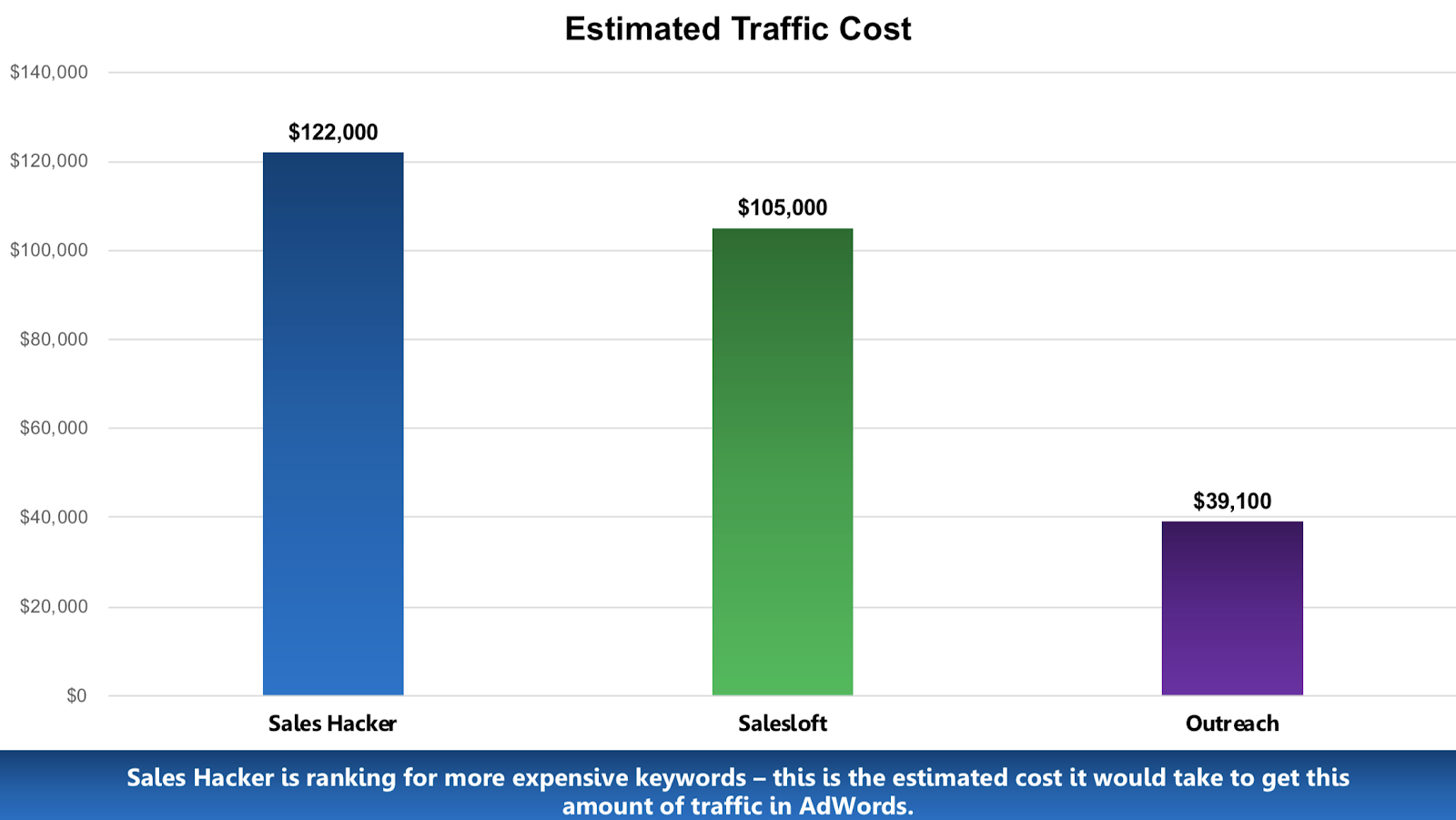 Case Study: How a Media Company Grew 400% and Used SEO to Get Acquired 47