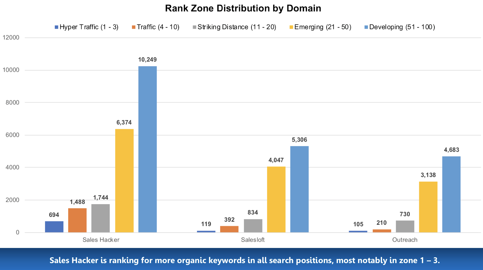 Case Study: How a Media Company Grew 400% and Used SEO to Get Acquired 48