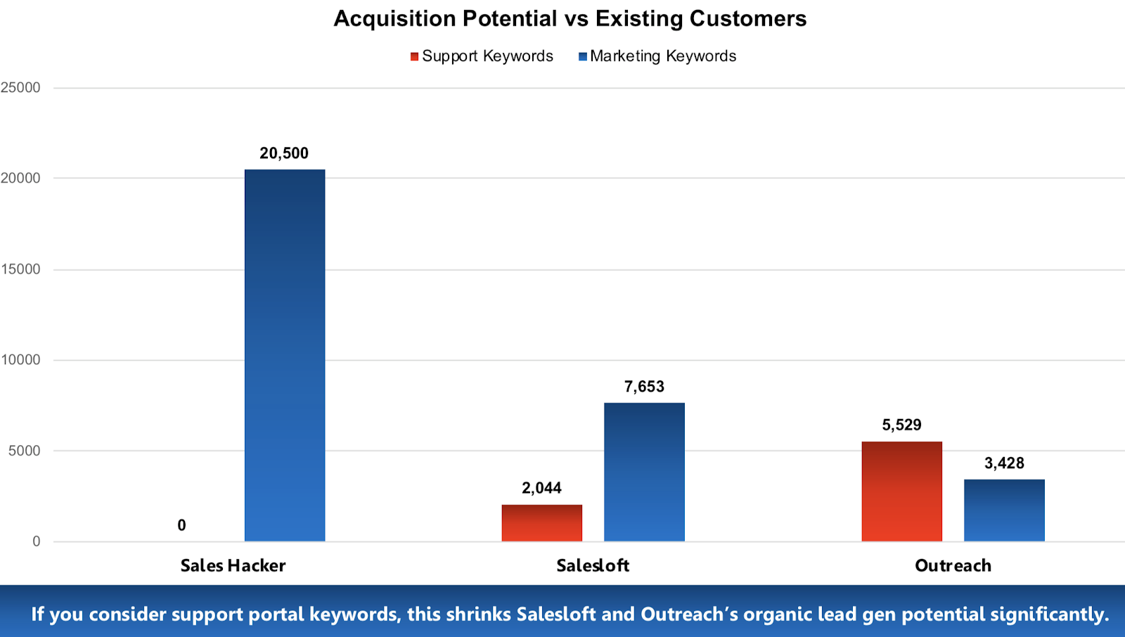 Case Study: How a Media Company Grew 400% and Used SEO to Get Acquired 49