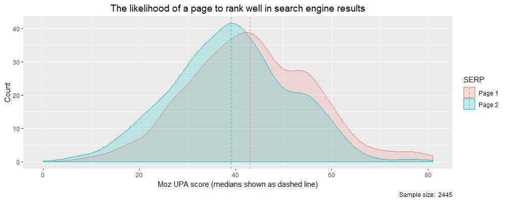 SEO Analytics for Free - Combining Google Search with the Moz API 4