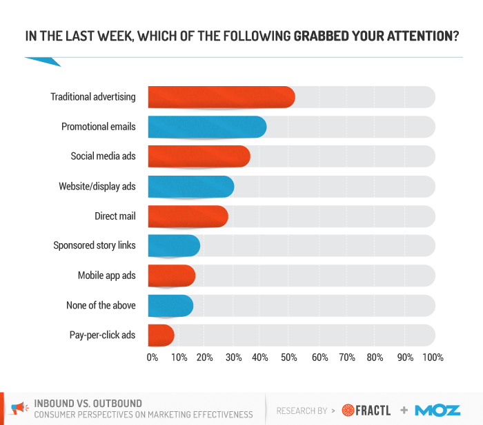 Consumer survey reveals the efficacy of inbound vs outbound 2 out of outbound and paid channels traditional advertising email marketing and social media ads are most effective at grabbing attention fandeluxe Images