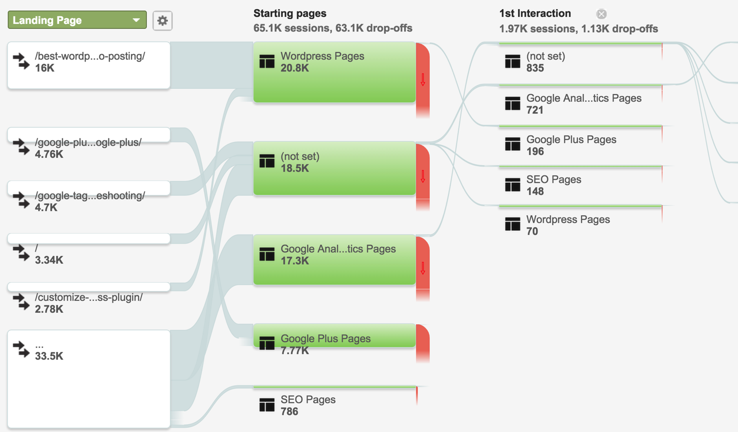 Advanced Content Analysis In Google Analytics Moz