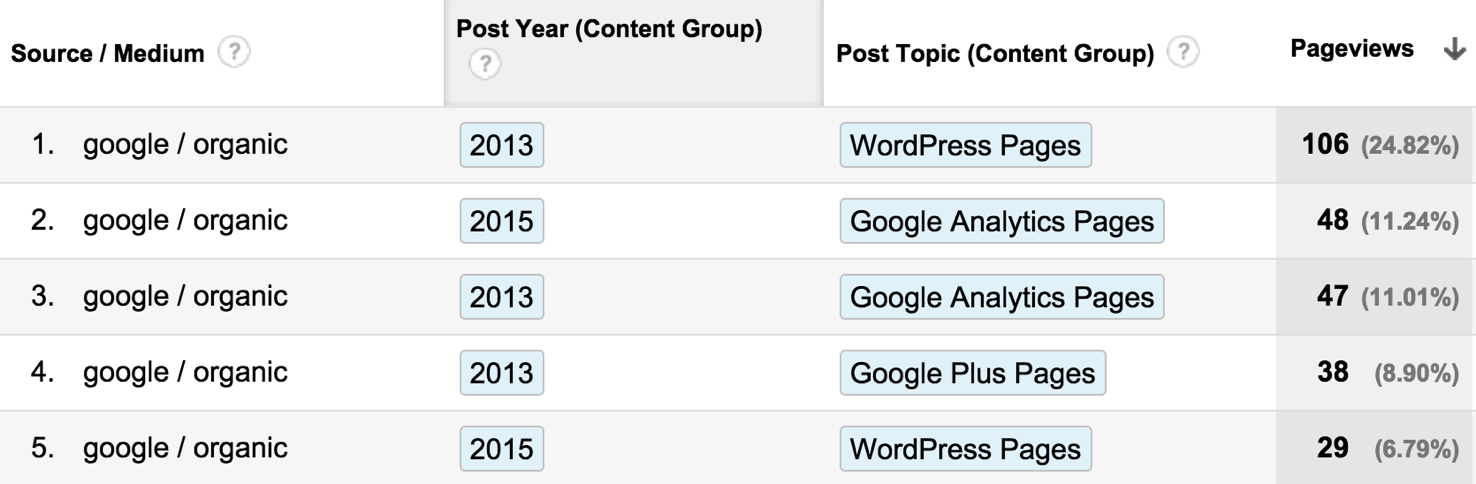 Google Organic by Year by Topic
