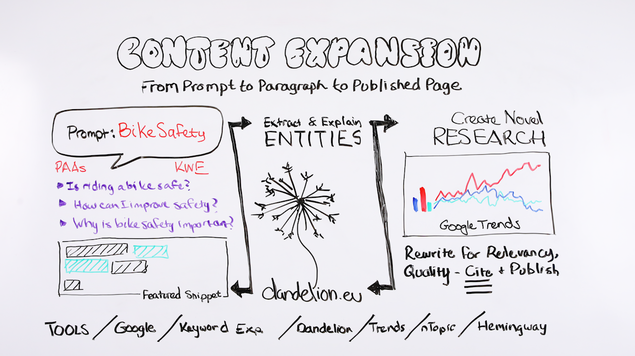 Content Expansion: From Prompt to Paragraph to Published Page - Whiteboard Friday 1