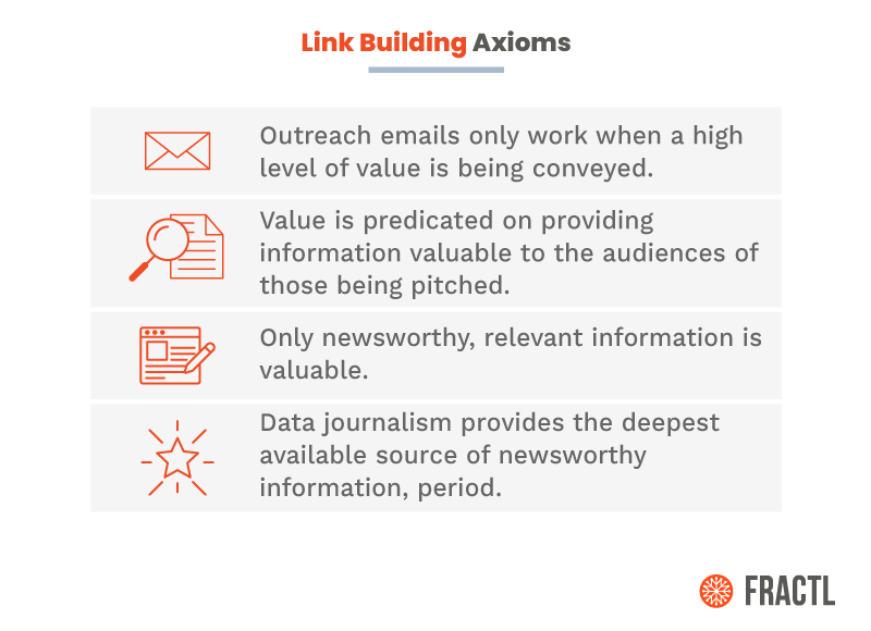 """Study Finds:"" How Data-Driven Content Marketing Builds Links and Earns Press Mentions"