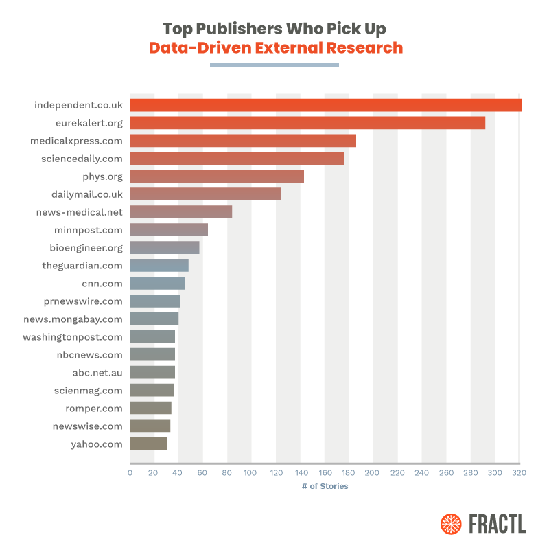 """""""Study Finds:"""" How Data-Driven Content Marketing Builds Links and Earns Press Mentions 2"""